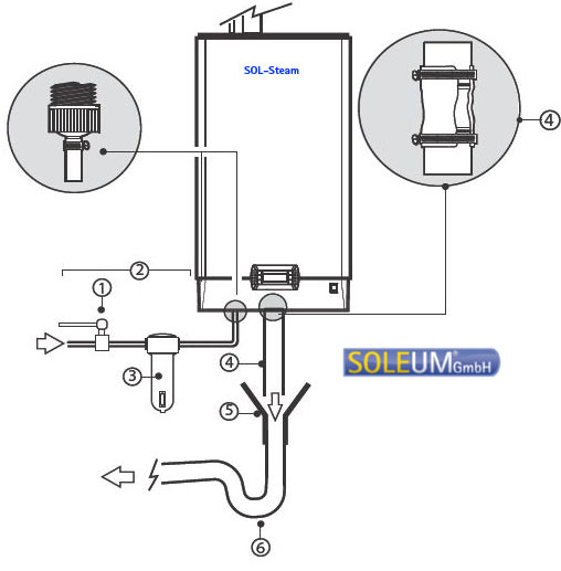 dampfgenerator für dampfbad anschlussschema