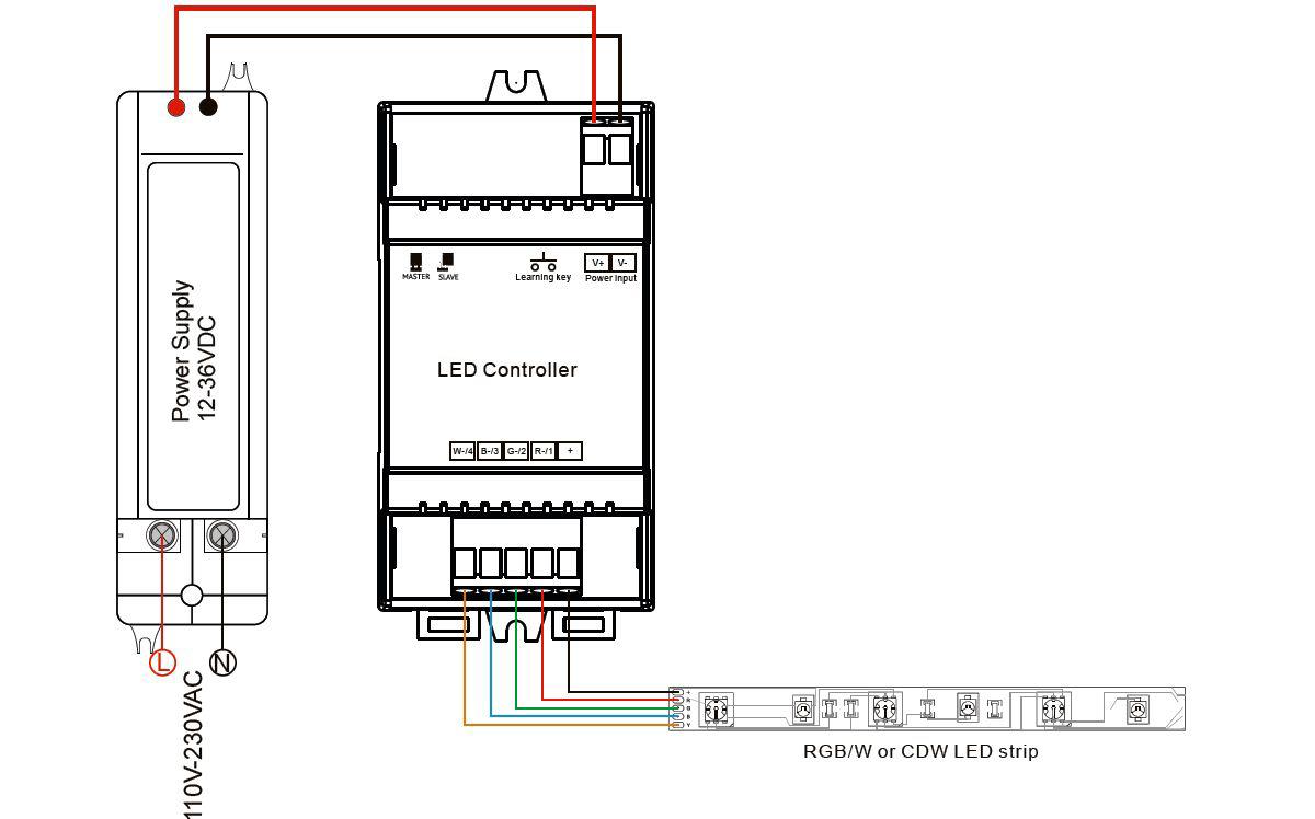 Farblicht-Hutschienen Controller-Schema